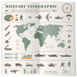 Military Infographic - 77883856