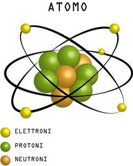 Illustrazione dell'Atomo