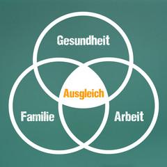 Gesundheit,Familie,Arbeit - Ausgleich