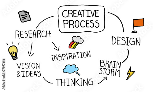 Creative Process Thinking Inspiration Design Research Concept - 77997686
