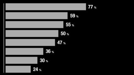 Animated Infographics Histogram Bar Graph Chart as Data Analysis
