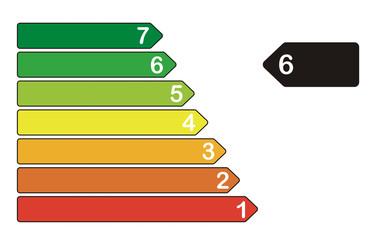 Energieeffizienzklasse 6