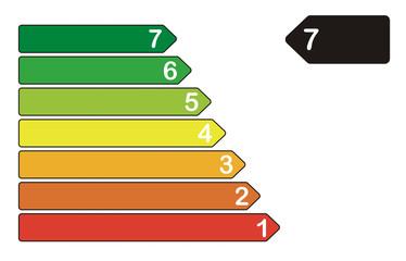 Energieeffizienzklasse 7