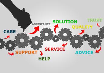 Solution,service,trust,help,advice,word,concept