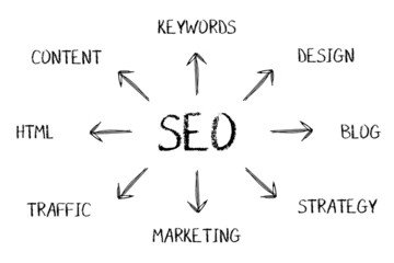 SEO Diagram Concept
