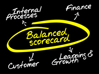 Balanced scorecard diagram, business concept