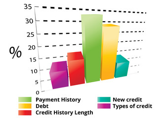 Calculate credit score bar chart