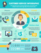 Support Call Center Infographics - 78986444