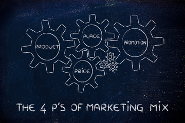 The 4 P's of marketing mix: produt, price, place, promotion