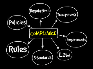 Compliance mind map, business concept