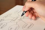 Fototapety マインドマップを書いて企画書を準備する手 drawing a mindmap