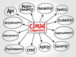 Сloud computing mind map, business concept