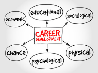 Career development mind map business concept