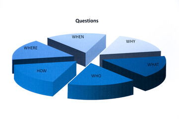 Gráfico con preguntas