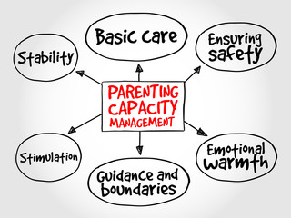 Parenting capacity management business strategy mind map