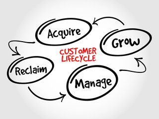 Customer lifecycle, marketing business management strategy