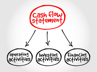 Cash flow statement mind map, business concept