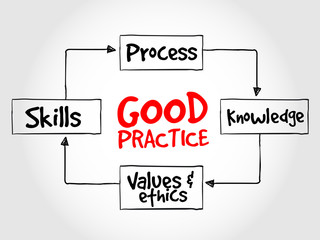 Good practices process, business strategy concept