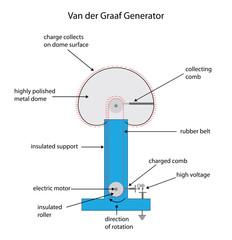 Fully labeled diagram for a Van der Graaf electrostatic charge g
