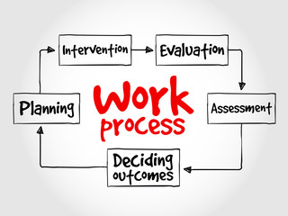 Work process mind map, business concept