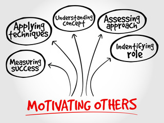 Motivating others mind map, business concept