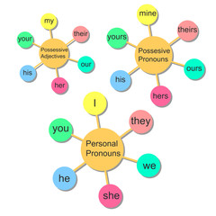 Vector infographics. English pronouns.