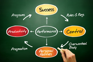 Performance process life circle concept on blackboard