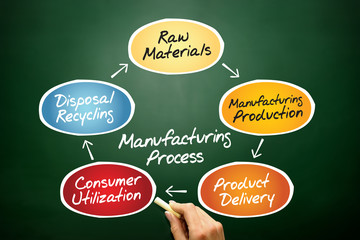 Manufacturing Process Chart, business concept on blackboard
