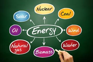 Energy mind map, types of energy generation