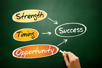 Success flow chart, business concept on blackboard