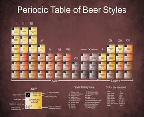 Beer Periodic Tabel on Dark Edged Paper