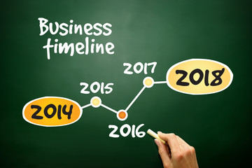 Timeline of Business Strategy business concept on blackboard