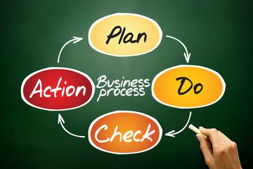 Business Process (PDCA) circle, concept on blackboard