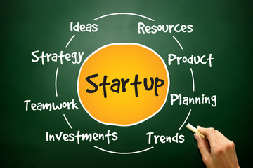 Startup circle process, business concept on blackboard
