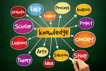 Knowledge mind map, business concept on blackboard