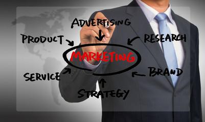 marketing flowchart hand drawing by businessman