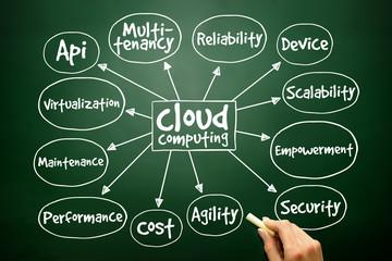 Cloud computing mind map, business concept on blackboard