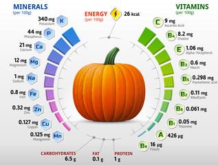 Vitamins and minerals of pumpkin. Winter squash nutrients