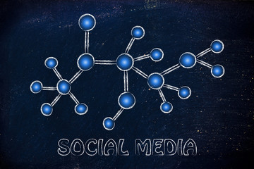 social media and online networking