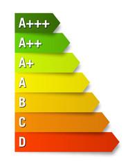 Energieeffizienzklassen A+++
