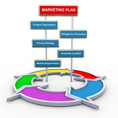 3d marketing plan and flow diagram