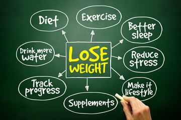 Lose weight mind map concept on blackboard