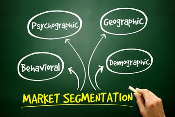 Market segmentation mind map, business strategy on blackboard