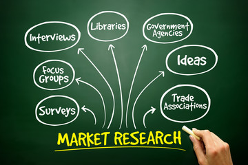 Market research mind map, business strategy on blackboard