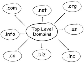 Top Level Domains Diagram (Whiteboard)