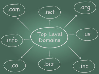 Top Level Domains Diagram (Chalkboard)