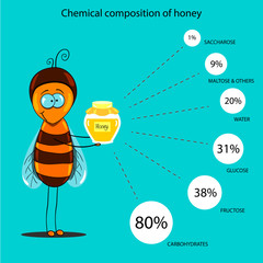 chemical composition of honey