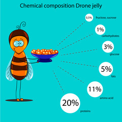 chemical composition of drone jelly