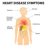 Heart Disease Symptoms poster
