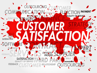 Customer Satisfaction Word Cloud, business concept
